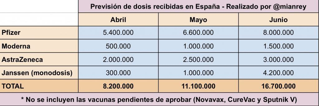 prevision de vacunas 2o trimestre espana
